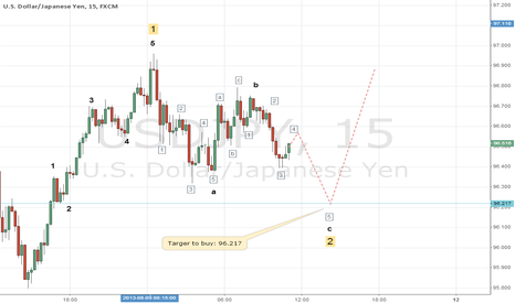 USDJPY: My thoughts on USD/JPY in the next 24 hours