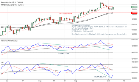 BCOUSD: BCOUSD (Daily timeframe) - Long - Target 59.30