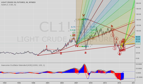 CL1!: Trendline angles and fibonachi/Gann fan on oil...
