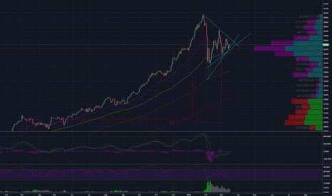 US30: Long Dow