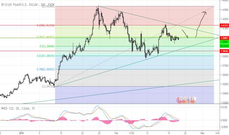 GBPUSD: GBPUSD Price Di Fibonacci Level