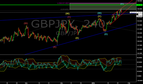GBPJPY: GBP/JPY short- but read...