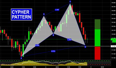 EURJPY: Harmonic Trading on EURJPY