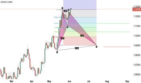 EURUSD: EURUSD Broken analysis 1d chart