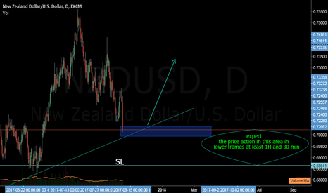 NZDUSD: NZDUSD we will swim againt trend