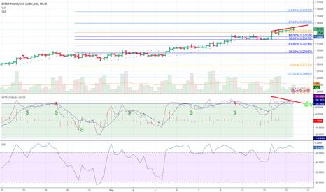 GBPUSD: GBP/USD Reversal Signal: No Trend: Up Trend Power: High