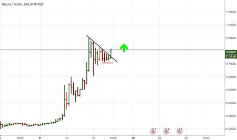 XRPUSD: Ripple - Стоп крапалик и продолжение Банкета