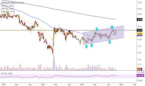 IOF: $IOF Bullish on positive Market Update