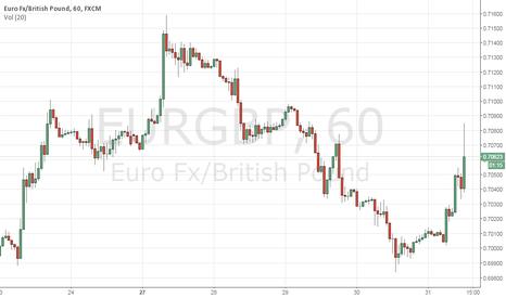 EURGBP: EURGBP  BUY  LONG