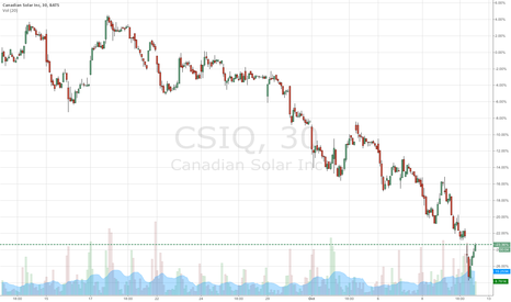 CSIQ: Signal to buy short term - I'm paper trading this one