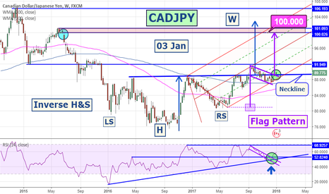 CADJPY: CADJPY | Buying Opportunity | Inverse H&S | Flag Pattern