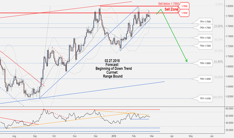 GBPAUD: Catch this long-term Sell opportunity of GBPAUD!!