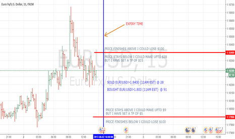 EURUSD: NADEX STRANGLE TRADE ON EUR/USD