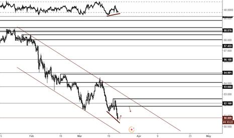 AUDJPY: RSI - Price Divergence