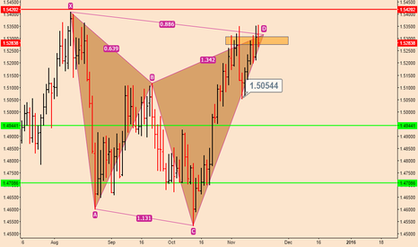 GBPCHF: GBPCHF; On The Verge Of Collapse