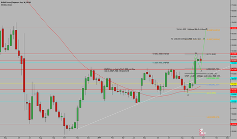 GBPJPY: gby/jpy long weekly chart
