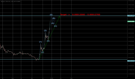XRPBTC: XRP target  , Elliot Waves