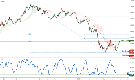 USDCHF: USDCHF profit target reached, prepare for a bounce