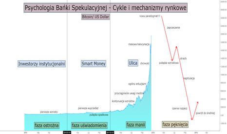 BTCUSD: Psychologia Bańki Spekulacyjnej
