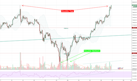 BTCUSD: $BTC: Double bottom and double top... now what ???