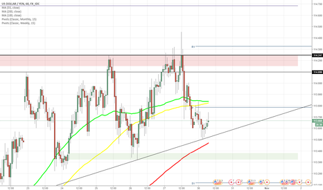 USDJPY: USD/JPY approaches 113.80