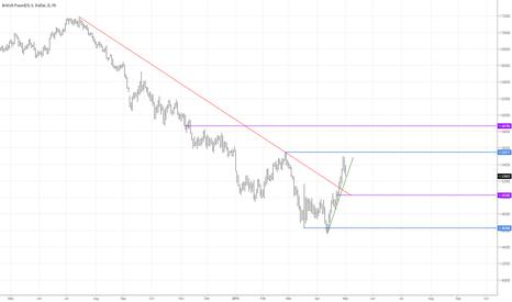 GBPUSD: GBP/USD Analysis 01.05.2013