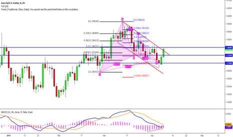 EURUSD: EUR to break 1.3800?....
