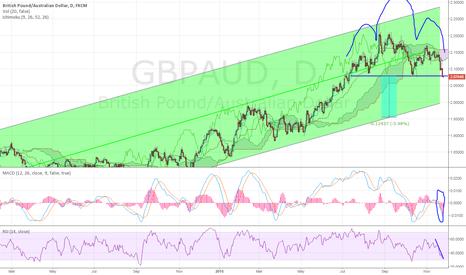 GBPAUD: GBPAUD Head and SHoulders