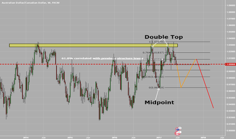 AUDCAD: Double Top Followed By Pullback