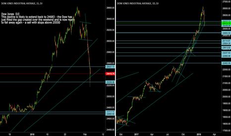 DJI: Dow Jones Industrial Average:DJI Gap filled, ready to retreat