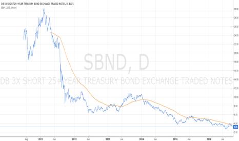 SBND: Interest rate trend reversal