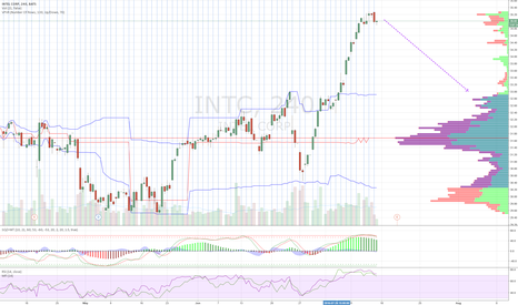 INTC: Intel: Good point to sell with target 33