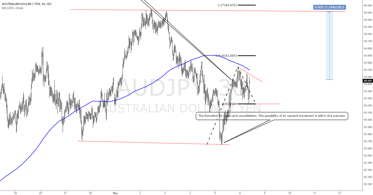 AUDJPY: Short term upside movement is in the list.