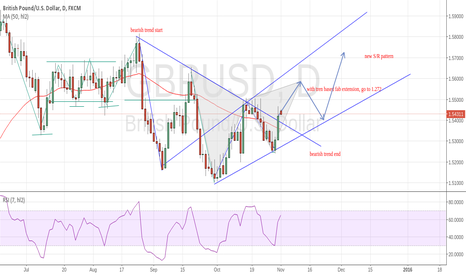 GBPUSD: just an experiment about gartley & S/R