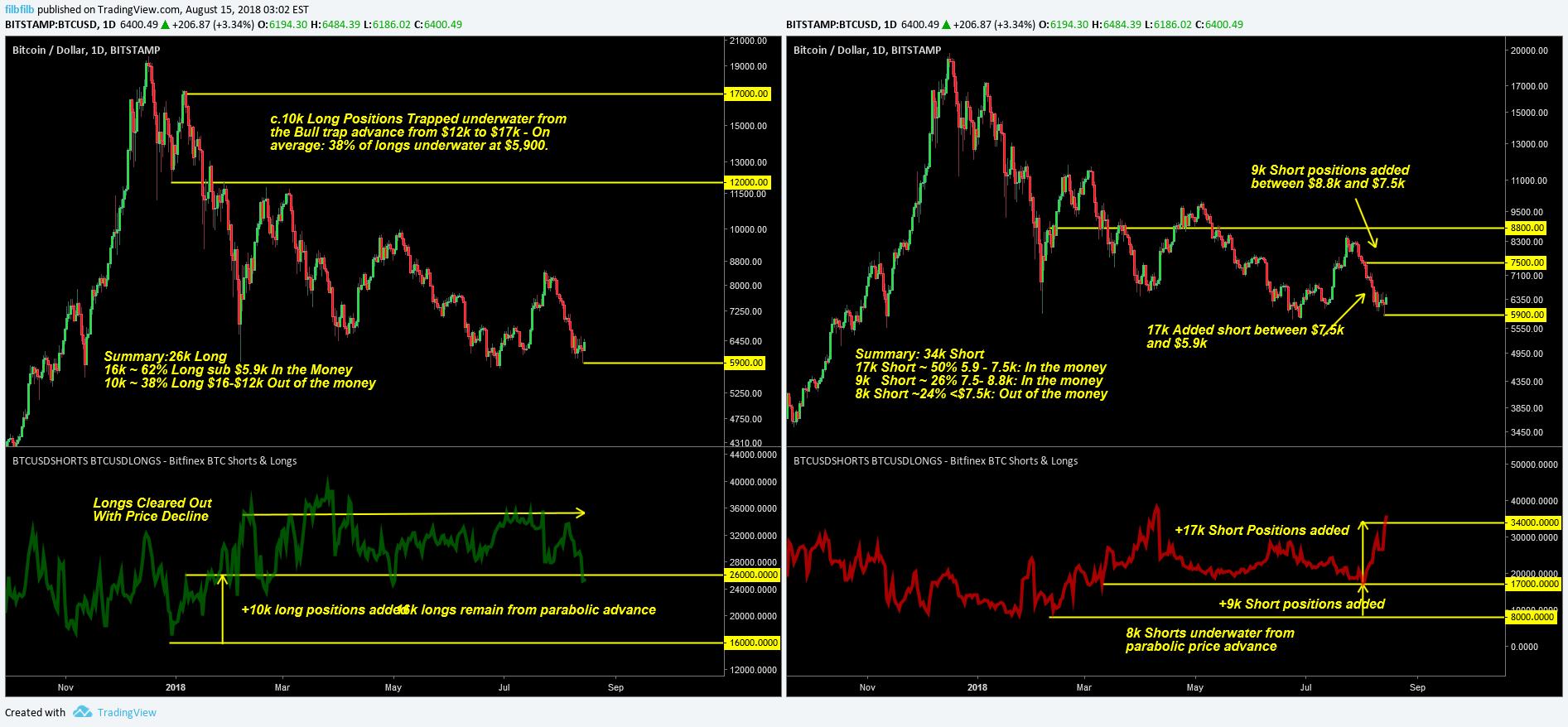 bitcoin longs tradingview)