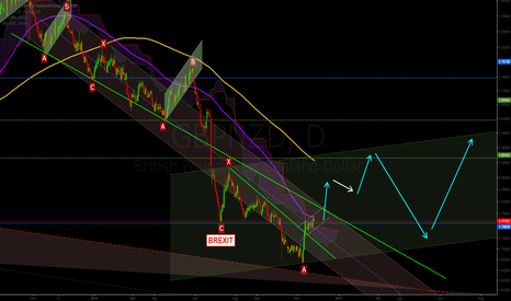 GBPNZD: Formation of a bullish trading channel