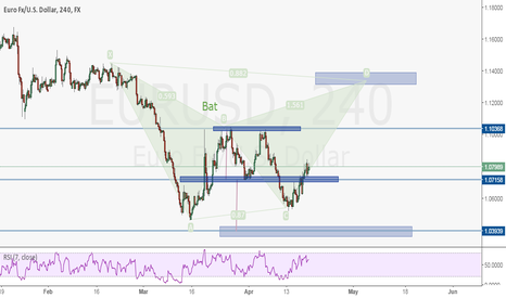 EURUSD: EURUSD 2 short scenarios