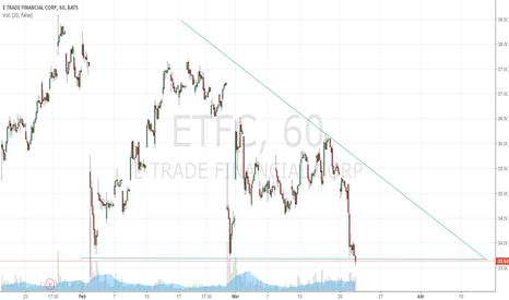 ETFC: Patron de Triangulo Descendente