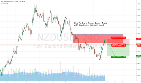 NZDUSD: NZDUSD - Short OneToOne + Supply Zone