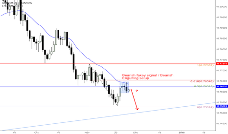 AUDUSD: AUSSIE/DOLLAR has printed sell signal on trend level 0.7625