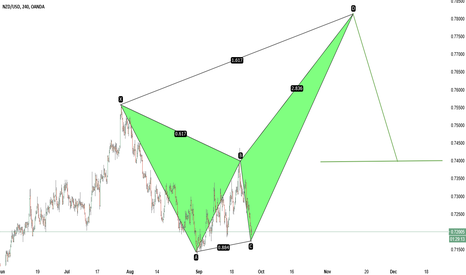 NZDUSD: NZDUSD  Maybe a Bearish Crab forming