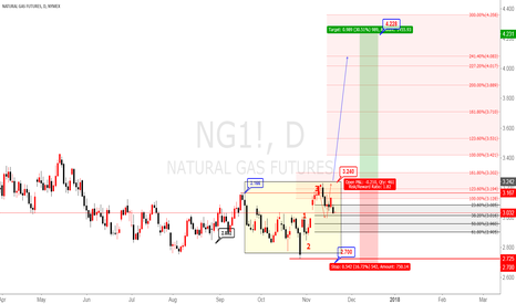 NG1!: NATURAL GAS buy stop 3.24 after finish accumulation