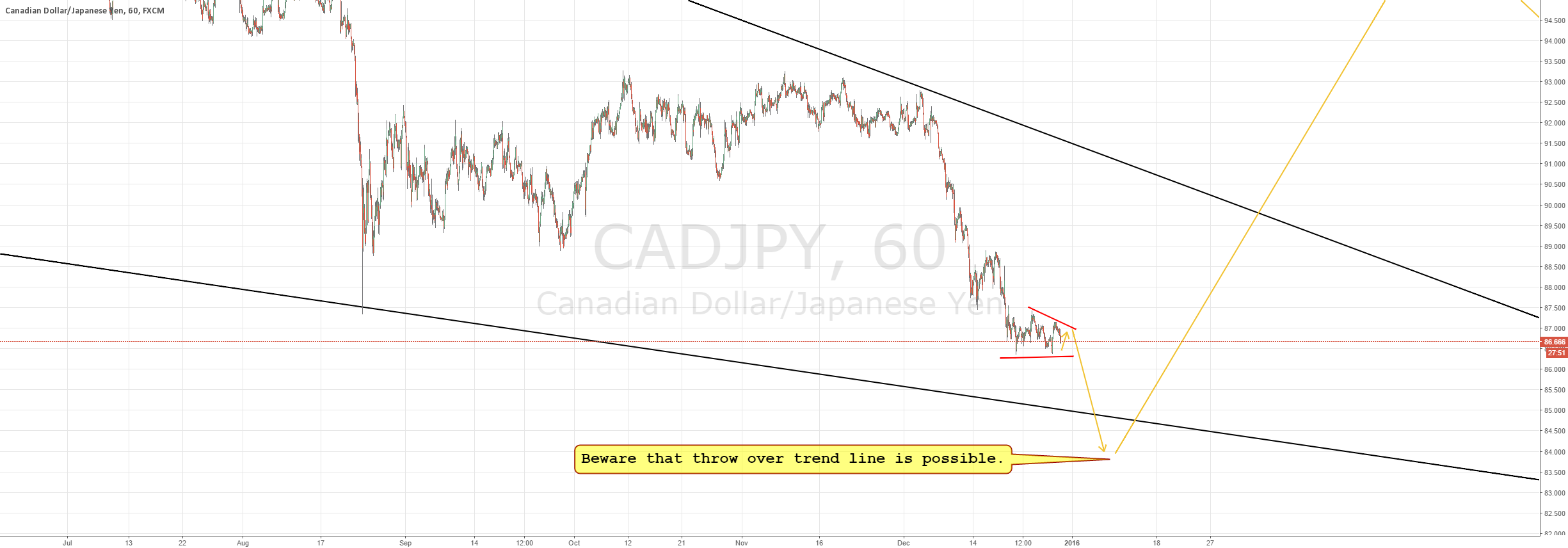 Closer look at the CADJPY triangle