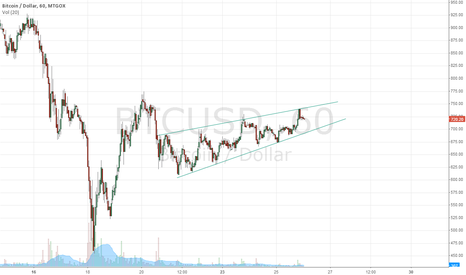 BTCUSD: Rising wedge formation