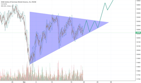 GER30: GER30 Triangle Breakout going up