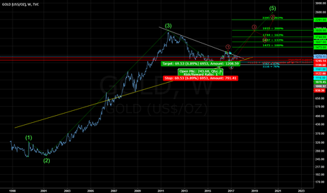 GOLD: weekly gold. Ready to breakout the downtrend line (white)