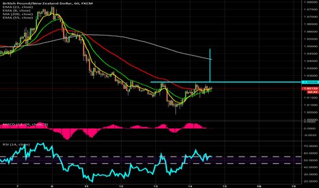 GBPNZD: $GBPNZD 1hr inverse H&S targets ~ 1.85