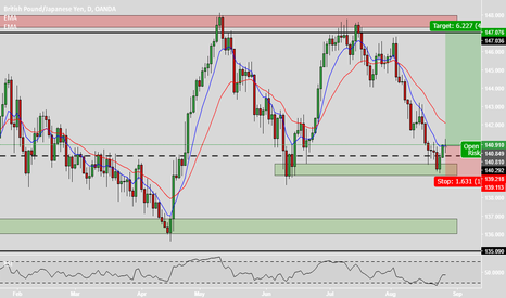 GBPJPY: GBP/JPY Long to 147 and 155