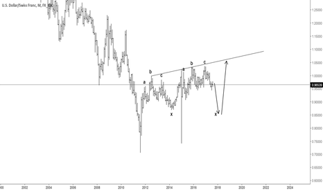 USDCHF: just a thought - usdchf monthly