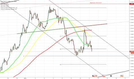EURUSD: EUR/USD fails to break through 200-hour SMA